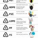 Posters of Packaging Symbols